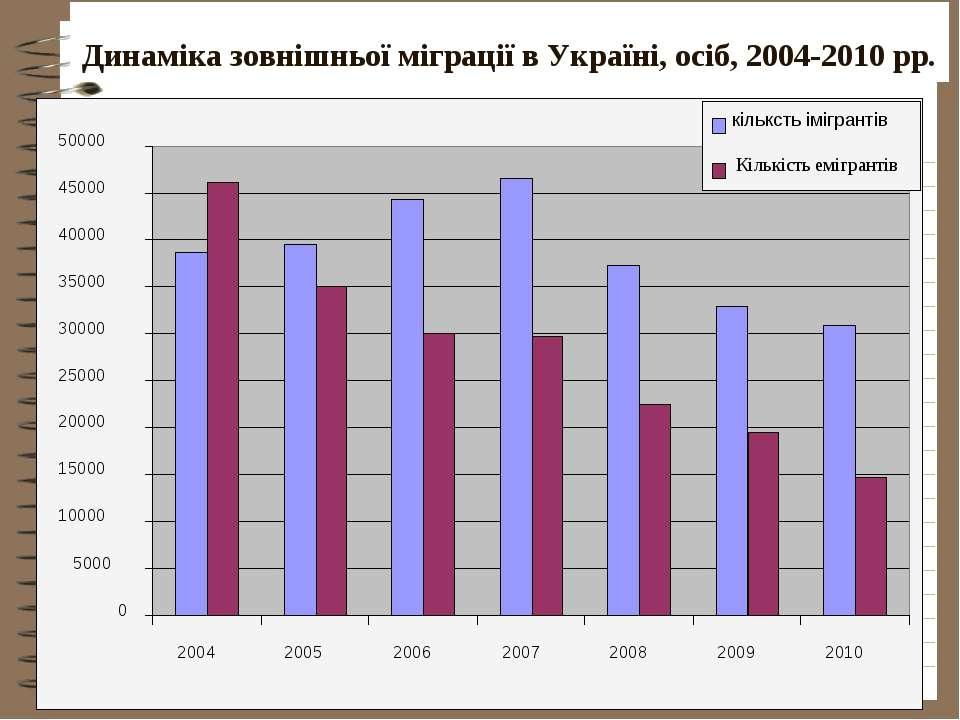 Динаміка зовнішньої міграції в Україні, осіб, 2004-2010 рр.