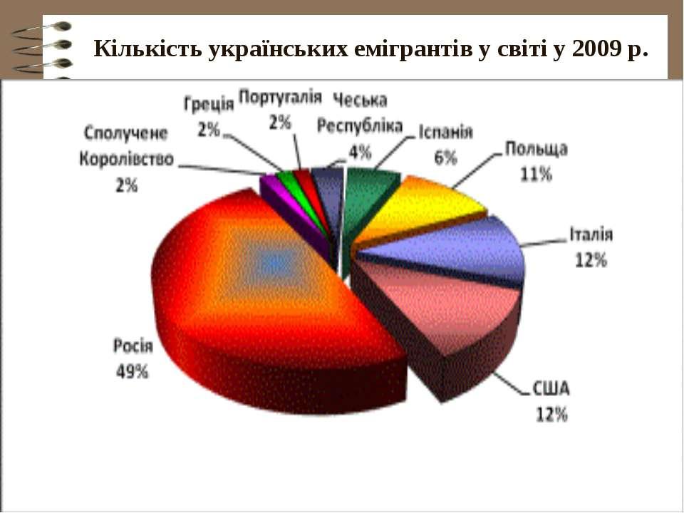 Кількість українських емігрантів у світі у 2009 р.