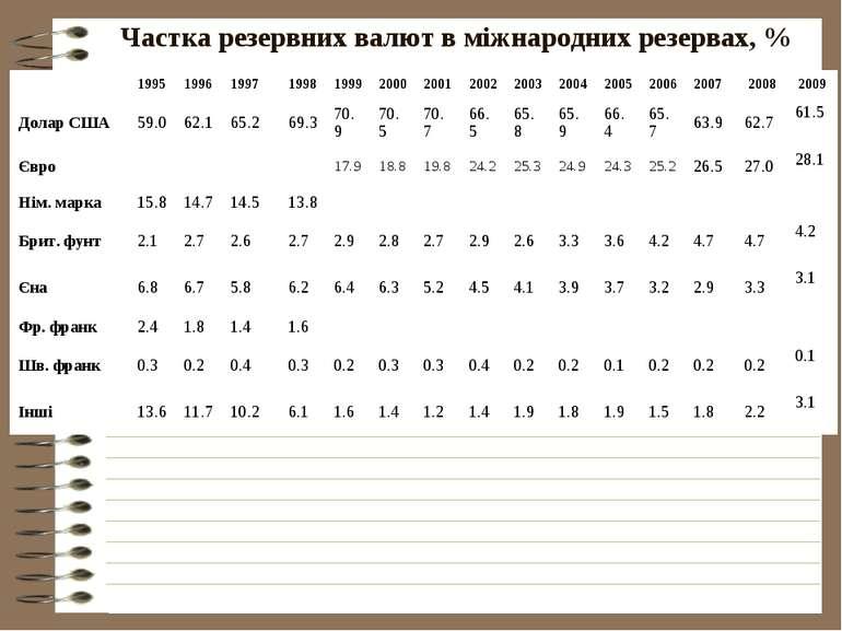 Частка резервних валют в міжнародних резервах, %  1995 1996 1997 1998 1999 2...