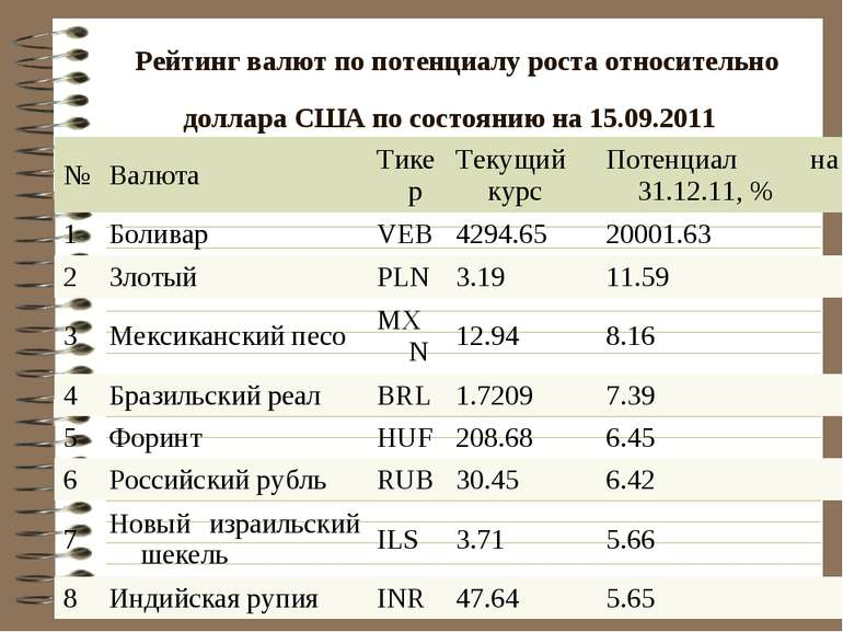 Рейтинг валют по потенциалу роста относительно доллара США по состоянию на 15...