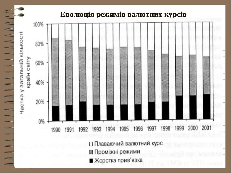 Еволюція режимів валютних курсів