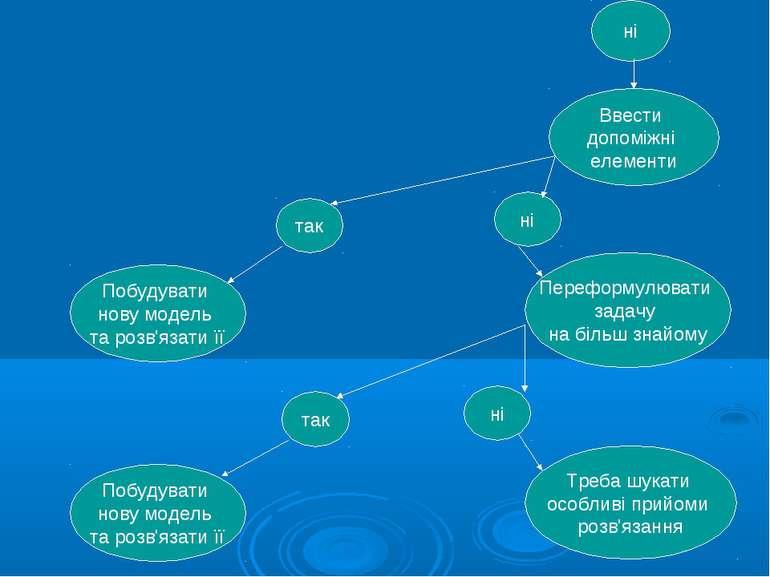 ні Ввести допоміжні елементи так ні Побудувати нову модель та розв'язати її П...