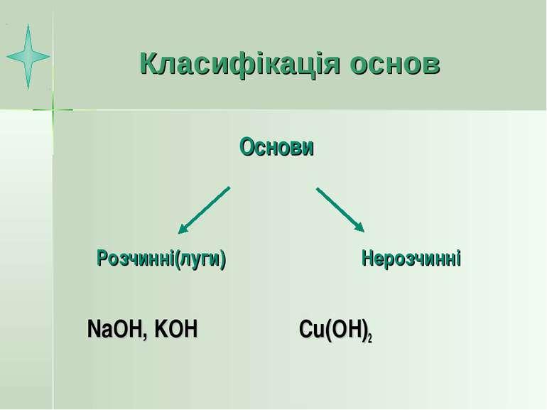 Класифікація основ NaOH, KOH Cu(OH)2 Основи Розчинні(луги) Нерозчинні