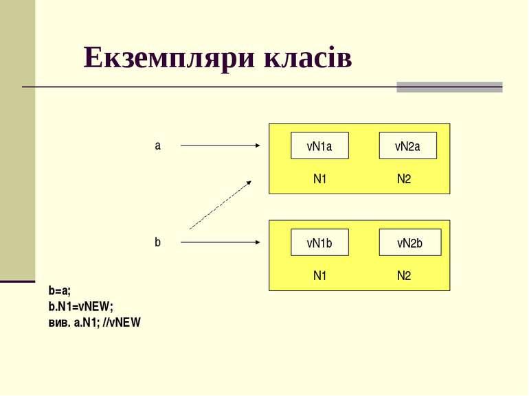 Екземпляри класів a vN1a N1 vN2a N2 b vN1b N1 vN2b N2 b=a; b.N1=vNEW; вив. a....