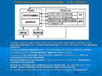 Схема виконання базової команди – етапи процесу: з комірки пам'яті, адреса як...