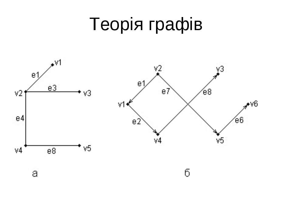 Теорія графів