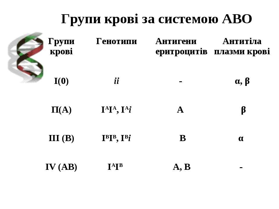 Групи крові за системою АВО