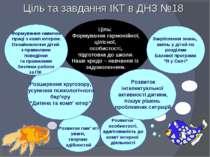 Розвиток пам' яті уваги, творчих здібностей Ціль: Формування гармонійної, ціл...
