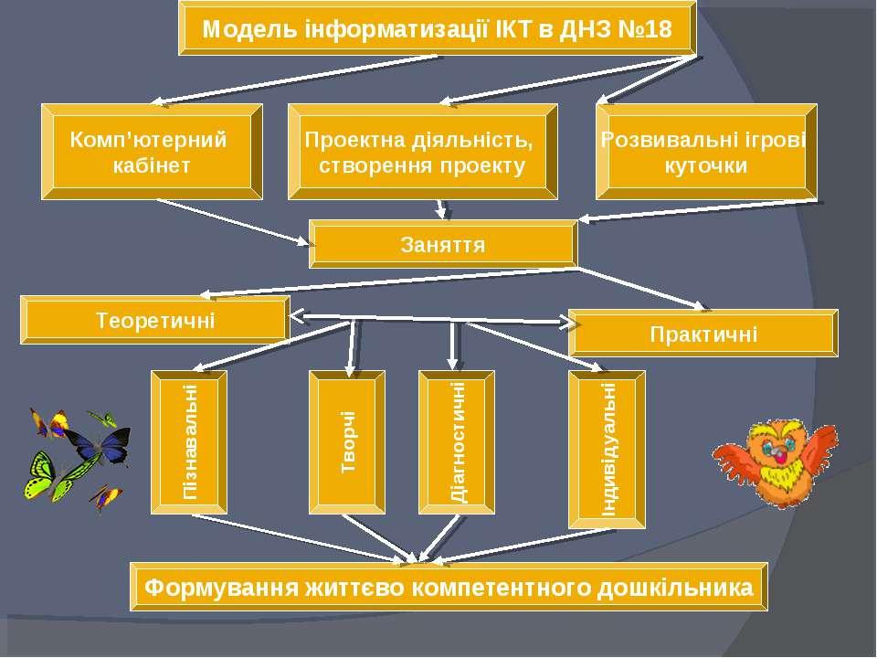Модель інформатизації ІКТ в ДНЗ №18 Комп'ютерний кабінет Теоретичні Заняття П...