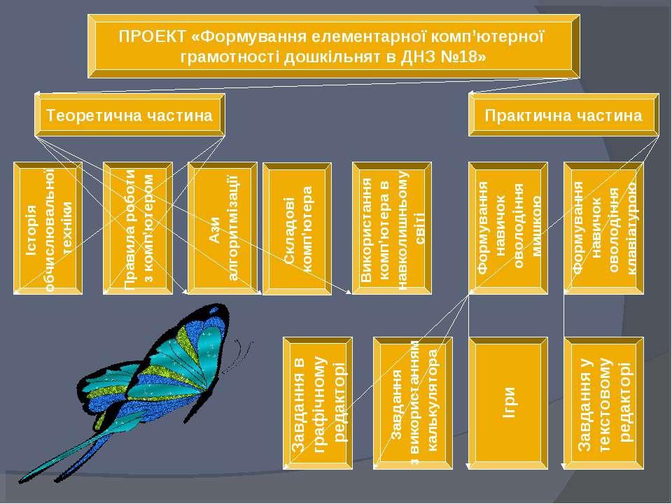 ПРОЕКТ «Формування елементарної комп'ютерної грамотності дошкільнят в ДНЗ №18...