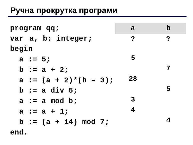 Ручна прокрутка програми program qq; var a, b: integer; begin a := 5; b := a ...