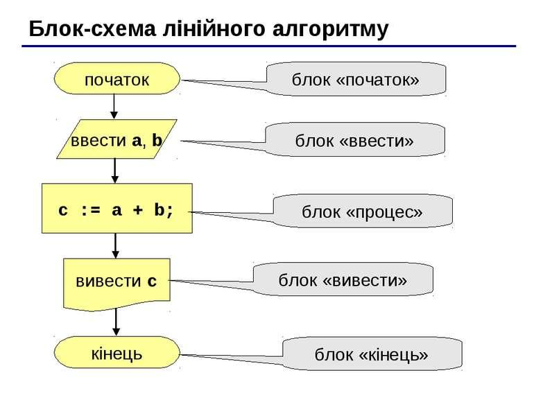 Блок-схема лінійного алгоритму початок кінець c := a + b; ввести a, b вивести...