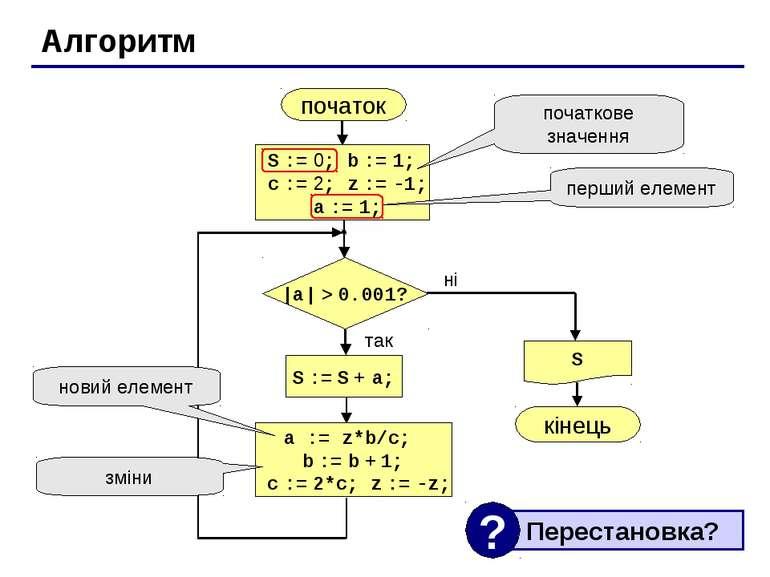 Алгоритм початок S кінець ні так |a| > 0.001? S := S + a; S := 0; b := 1; c :...
