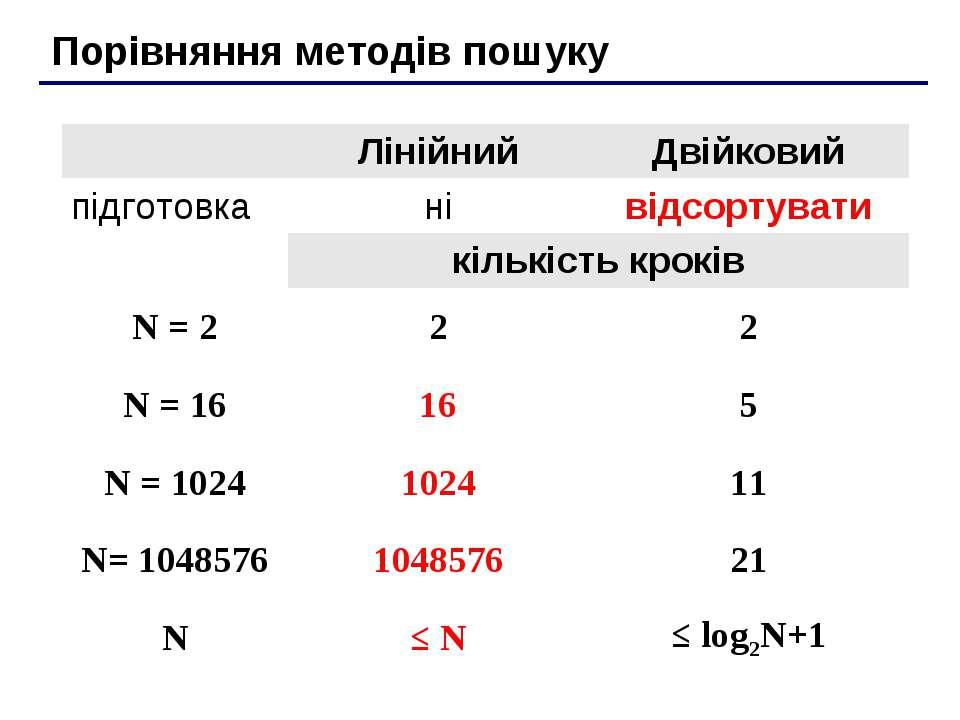 Порівняння методів пошуку Лінійний Двійковий підготовка ні відсортувати кільк...