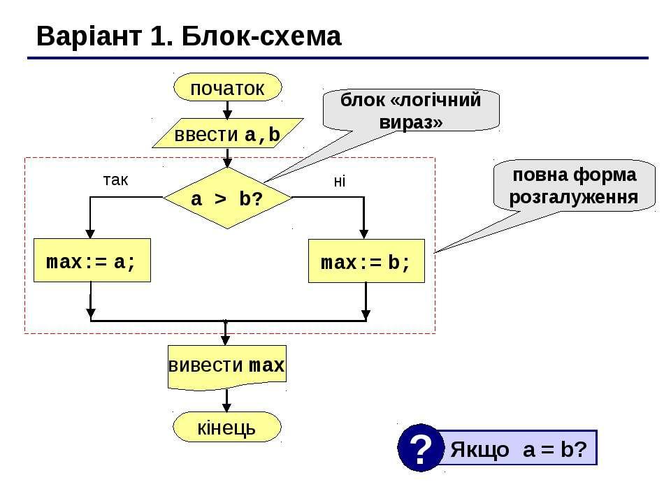 Варіант 1. Блок-схема повна форма розгалуження блок «логічний вираз»