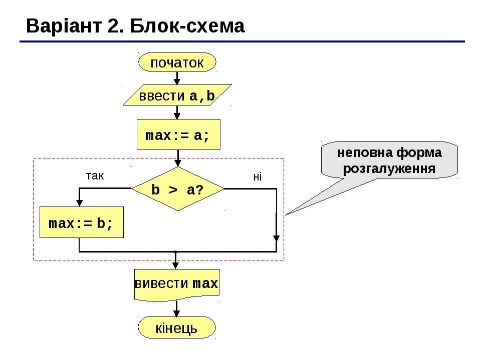 Варіант 2. Блок-схема неповна форма розгалуження
