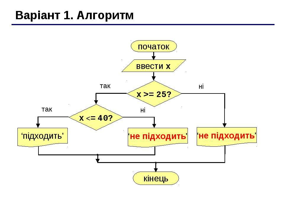 Варіант 1. Алгоритм початок ввести x 'підходить' кінець так ні x >= 25? так ні x