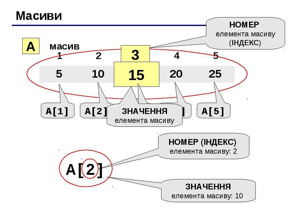 Масиви A масив 3 15 НОМЕР елемента масиву (ІНДЕКС) A[1] A[2] A[3] A[4] A[5] З...