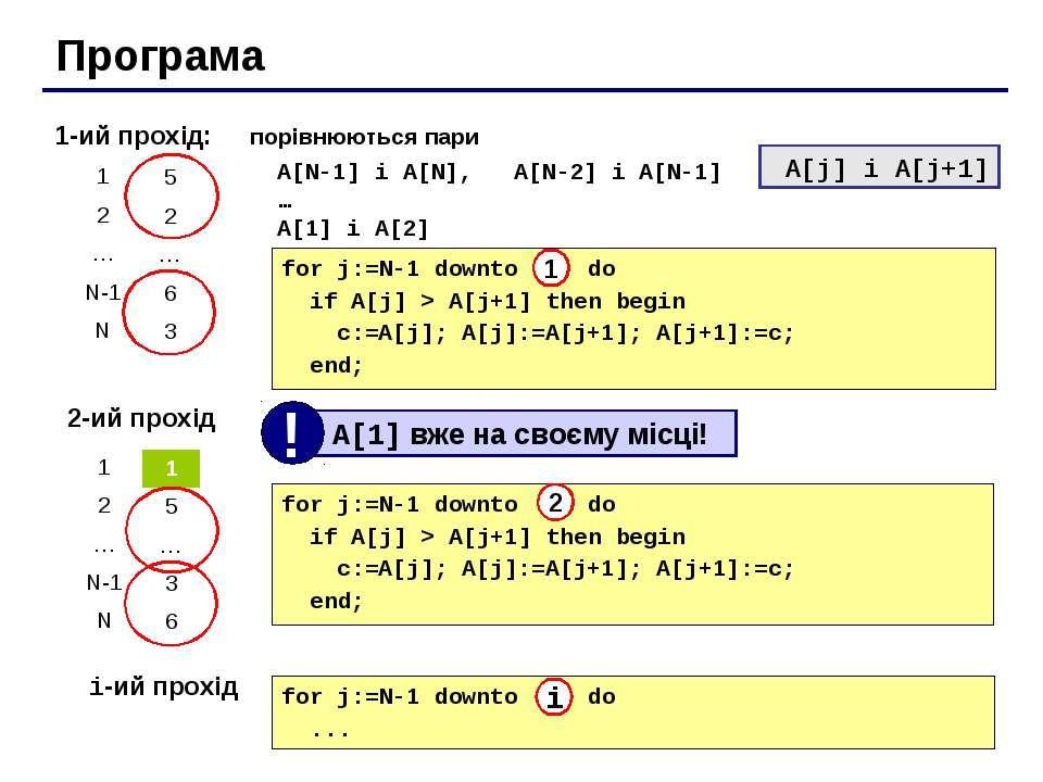 Програма 1-ий прохід: порівнюються пари A[N-1] і A[N], A[N-2] і A[N-1] … A[1]...