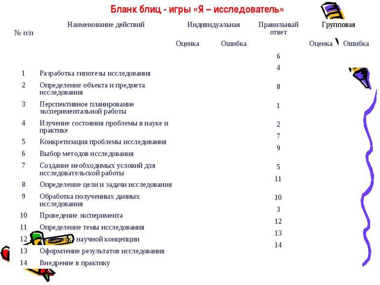 Бланк блиц - игры «Я – исследователь»  № п/п  Наименование действий  Индив...