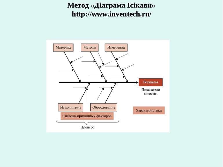 Метод «Діаграма Ісікави» http://www.inventech.ru/