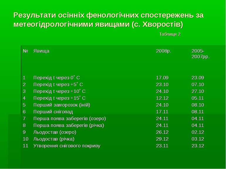 Результати осінніх фенологічних спостережень за метеогідрологічними явищами (...