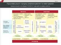 Підтримка усього процесу рефінансування та інвестування Приватне розміщення Ц...