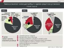 Заміна класичної схеми дистрибуції з однією кредитною установою Ринкові тенде...