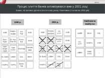 Процес злиття банків активізувався вже у 2001 році Банки, які активно діяли н...