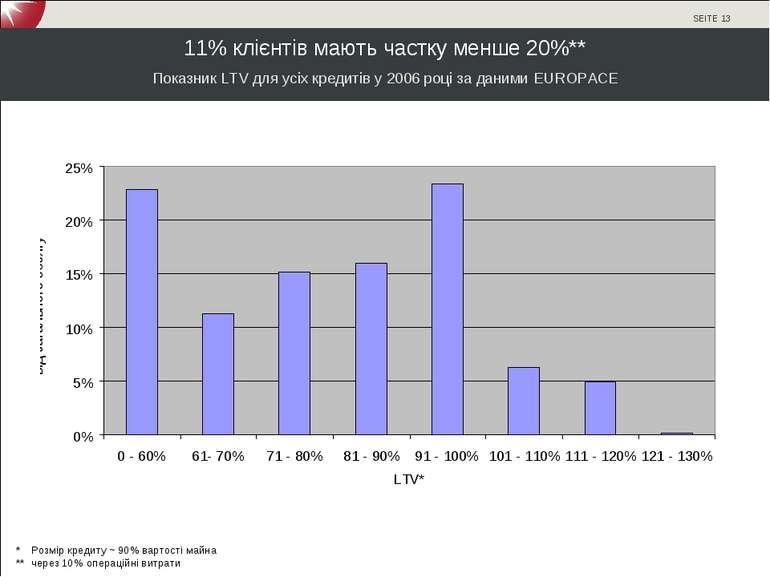 11% клієнтів мають частку менше 20%** * Розмір кредиту ~ 90% вартості майна *...