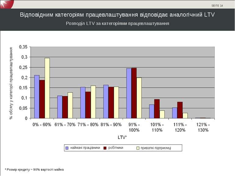 Відповідним категоріям працевлаштування відповідає аналогічний LTV * Розмір к...
