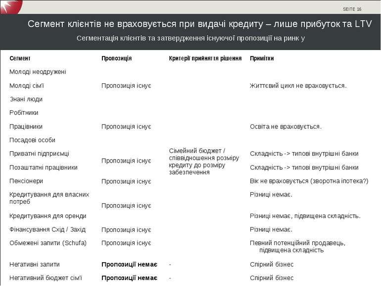 Сегмент клієнтів не враховується при видачі кредиту – лише прибуток та LTV Се...