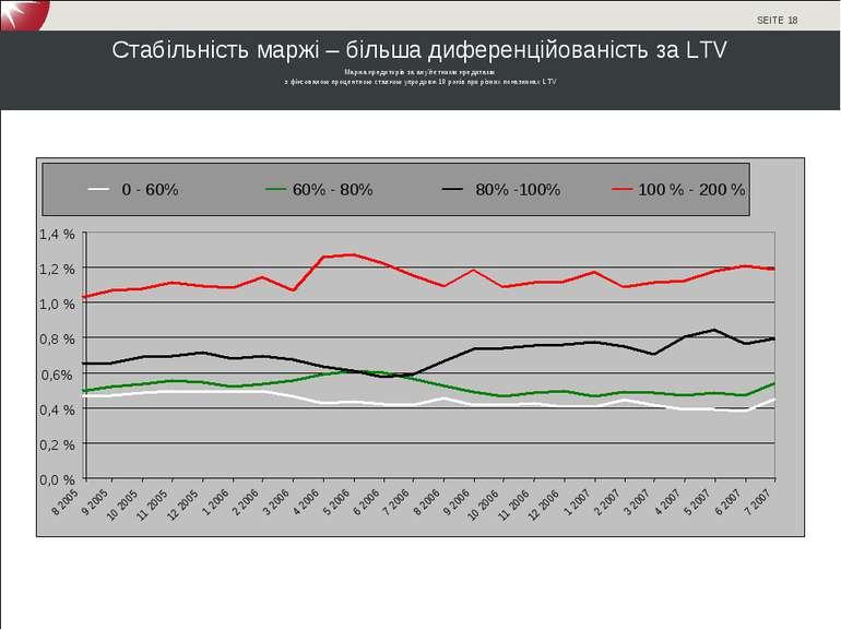 Стабільність маржі – більша диференційованість за LTV Маржа кредиторів за ану...