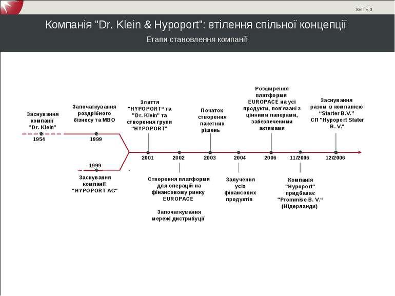 """Компанія """"Dr. Klein & Hypoport"""": втілення спільної концепції Створення платфо..."""