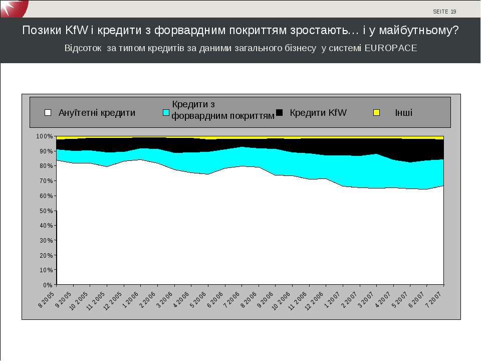 Позики KfW і кредити з форвардним покриттям зростають… і у майбутньому? Відсо...