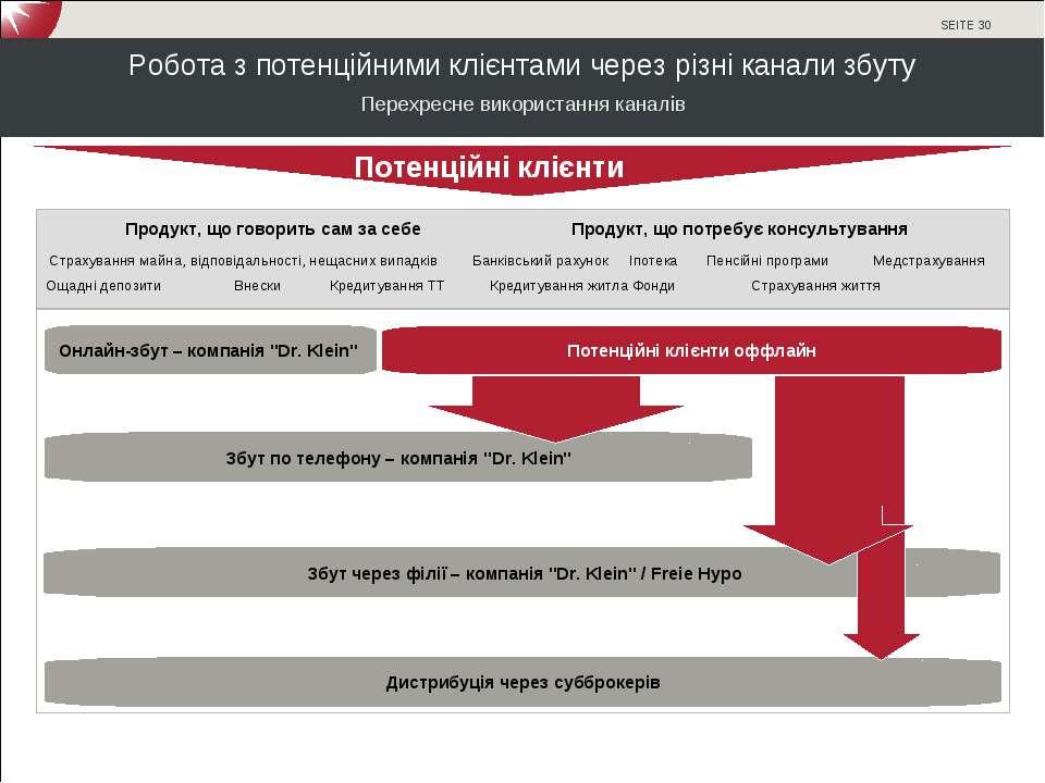 Робота з потенційними клієнтами через різні канали збуту Перехресне використа...