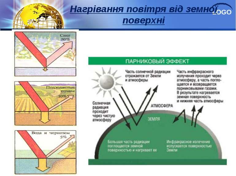 Нагрівання повітря від земної поверхні LOGO