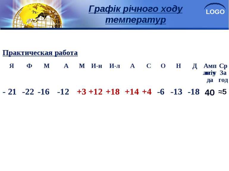 Графік річного ходу температур 40 ≈5 Практическая работа Я Ф М А М И-н И-л А ...