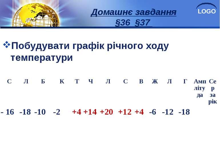 Домашнє завдання §36 §37 Побудувати графік річного ходу температури С Л Б К Т...