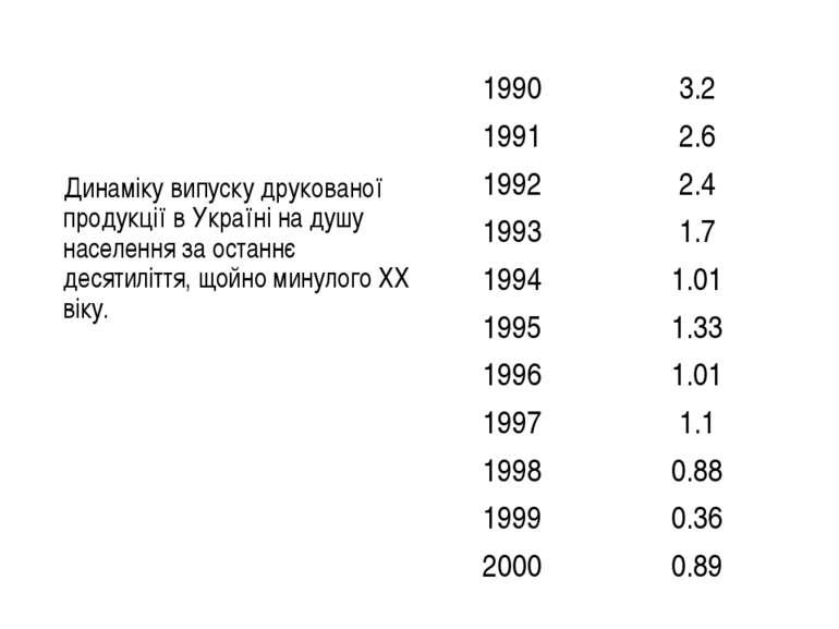 Динаміку випуску друкованої продукції в Україні на душу населення за останнє ...