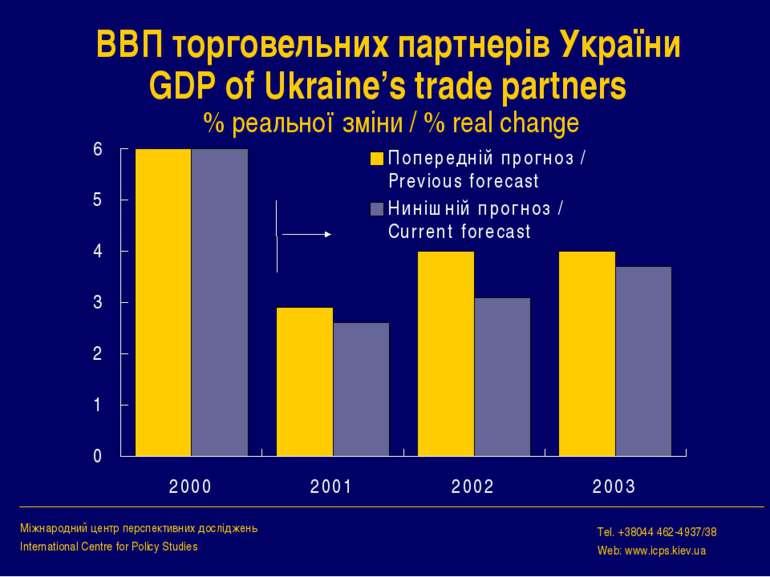 ВВП торговельних партнерів України GDP of Ukraine's trade partners % реальної...