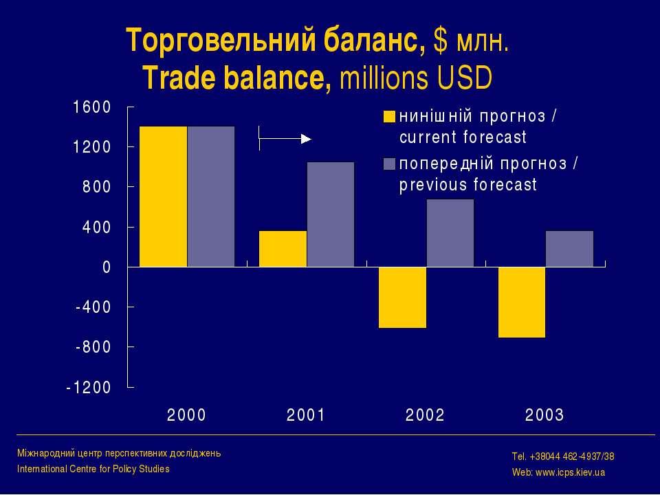 Торговельний баланс, $ млн. Trade balance, millions USD Міжнародний центр пер...