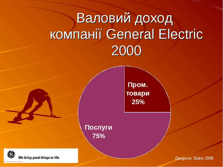 Валовий доход компанії General Electric 2000 Джерело: Slater 2000