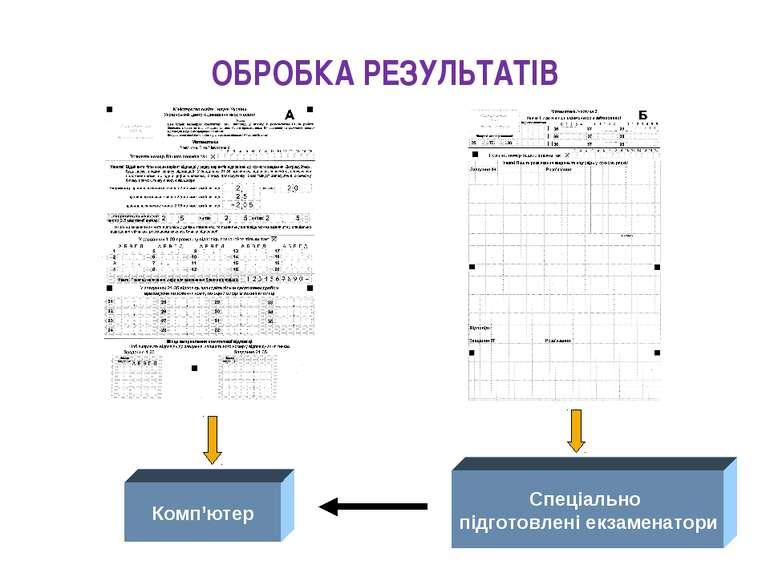 ОБРОБКА РЕЗУЛЬТАТІВ Комп'ютер Спеціально підготовлені екзаменатори