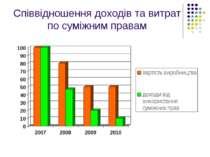 Співвідношення доходів та витрат по суміжним правам