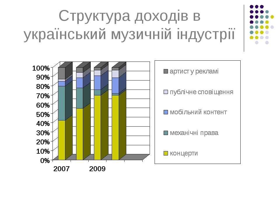 Структура доходів в український музичній індустрії