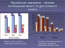 Профільне навчання – чинник поліпшення якості та доступності освіти Розподіл ...