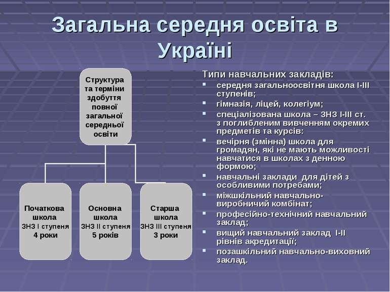 Загальна середня освіта в Україні Типи навчальних закладів: середня загальноо...