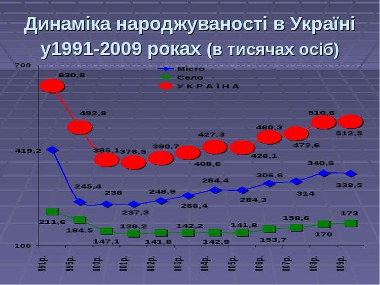Динаміка народжуваності в Україні у1991-2009 роках (в тисячах осіб)