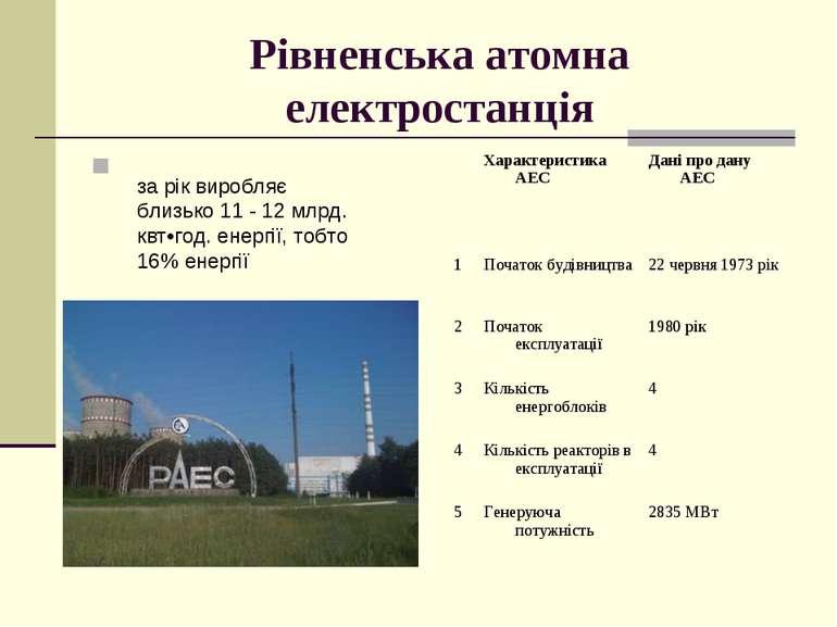 Рівненська атомна електростанція за рік виробляє близько 11 - 12 млрд. квт•го...